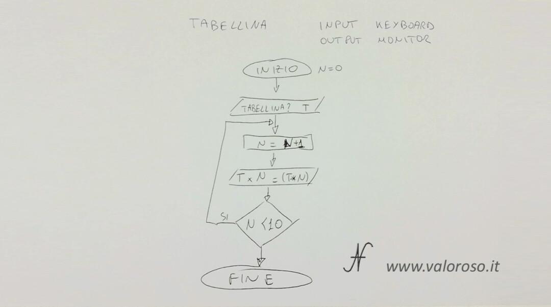 Come scrivere un programma in Basic V2 Commodore 64 Atari Altirra QB64 diagramma di flusso