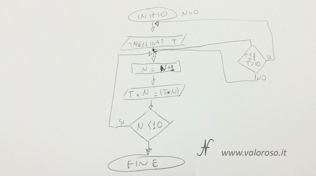 Come scrivere un programma in Basic V2 Commodore 64 Atari Altirra QB64 diagramma di flusso modificato