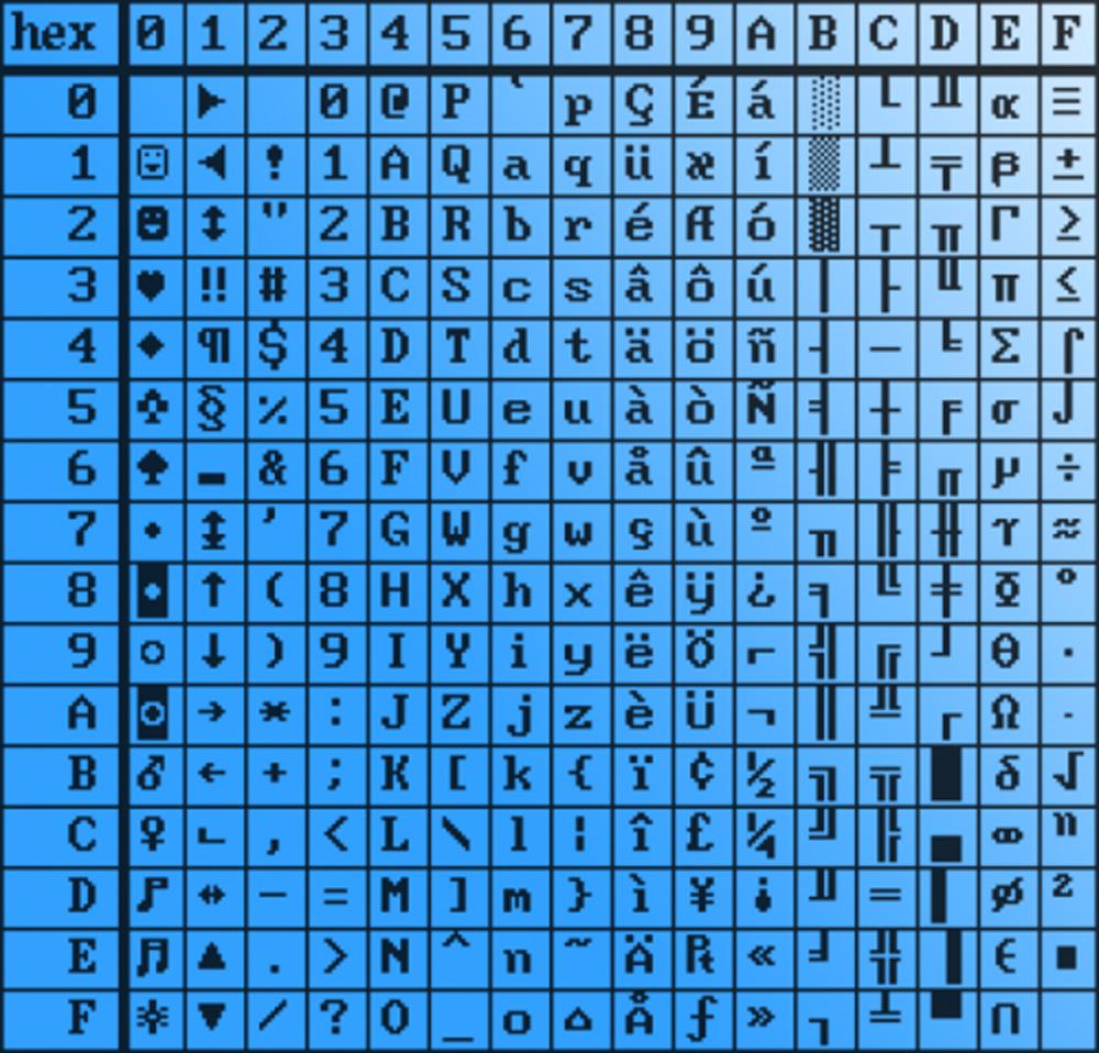 Commodore 64, tabella caratteri, cbm ascii, U5 2332A, character ROM