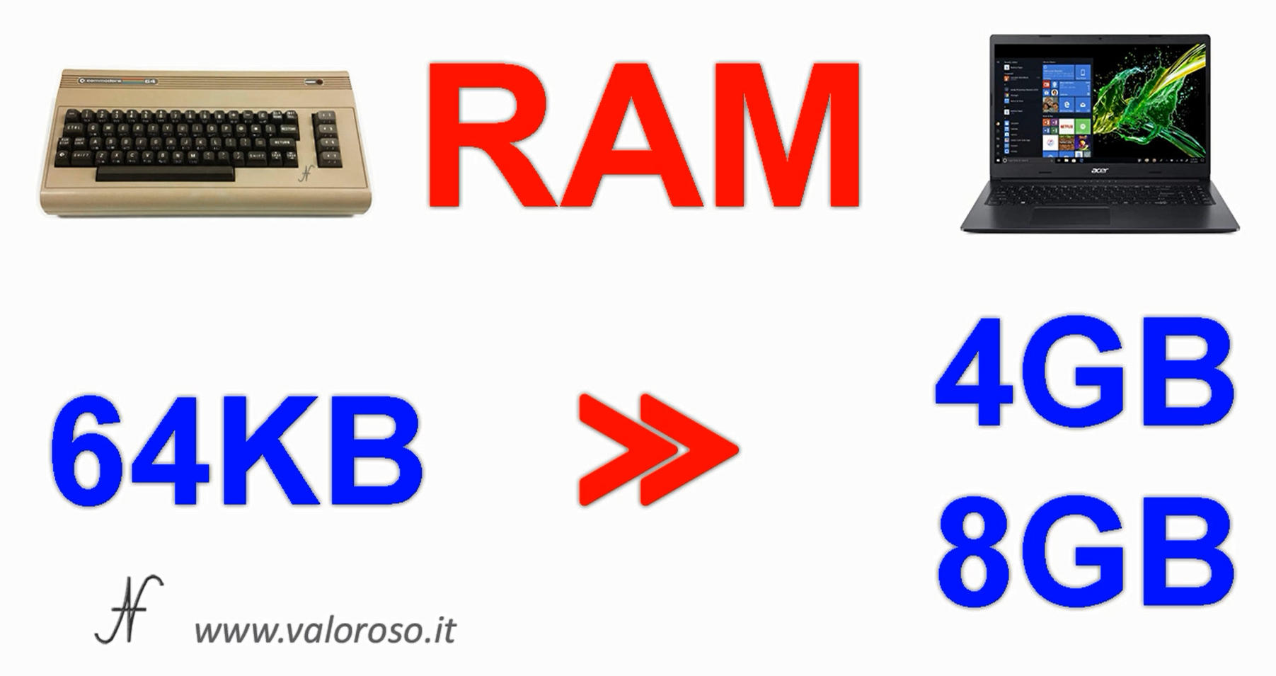 Commodore 64 Vs PC moderno, confronto capacità memoria RAM, KByte, GByte