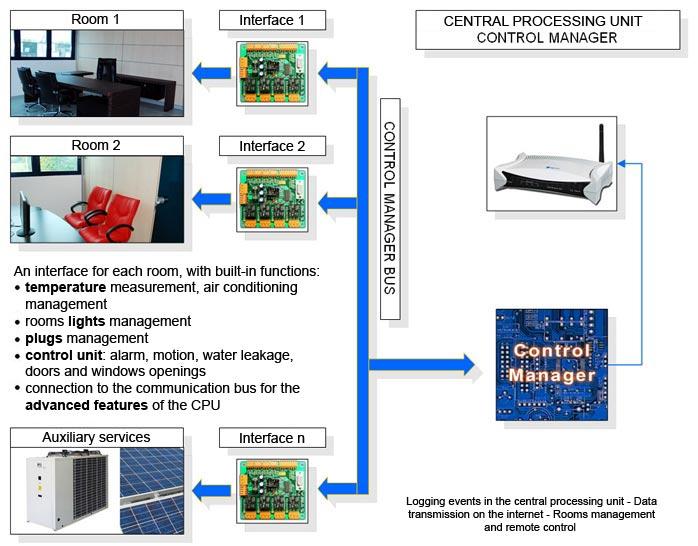 Home automation, domotica, Control Casa, Control Manager, schema impianto