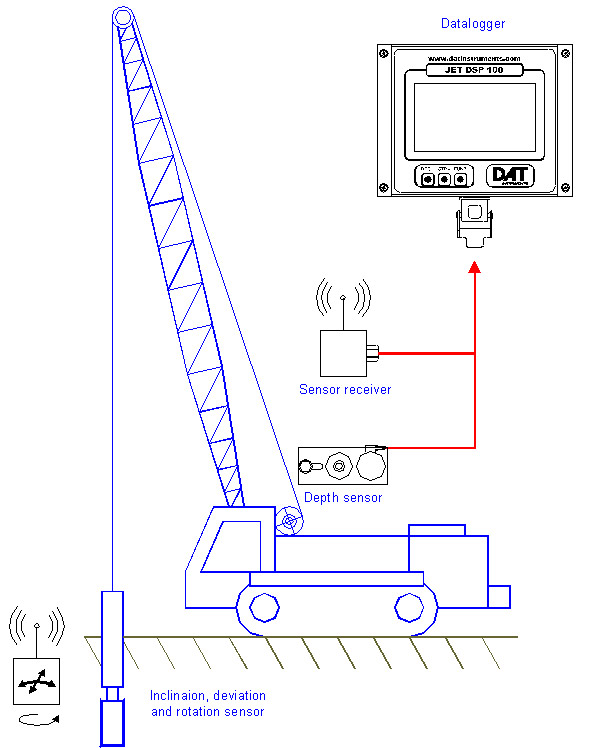 DAT instruments, JET DSP 100 D, datalogger installation, diaphragm walls, dwalls, sensors, inclination, rotation, compass, tilt, depth, encoder