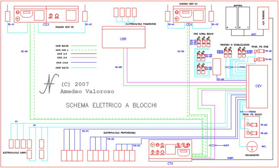 DAT X2, tunneling lifters, tunnelling lifter control panel schematic, solenoid valves, by DAT instruments, Amedeo Valoroso