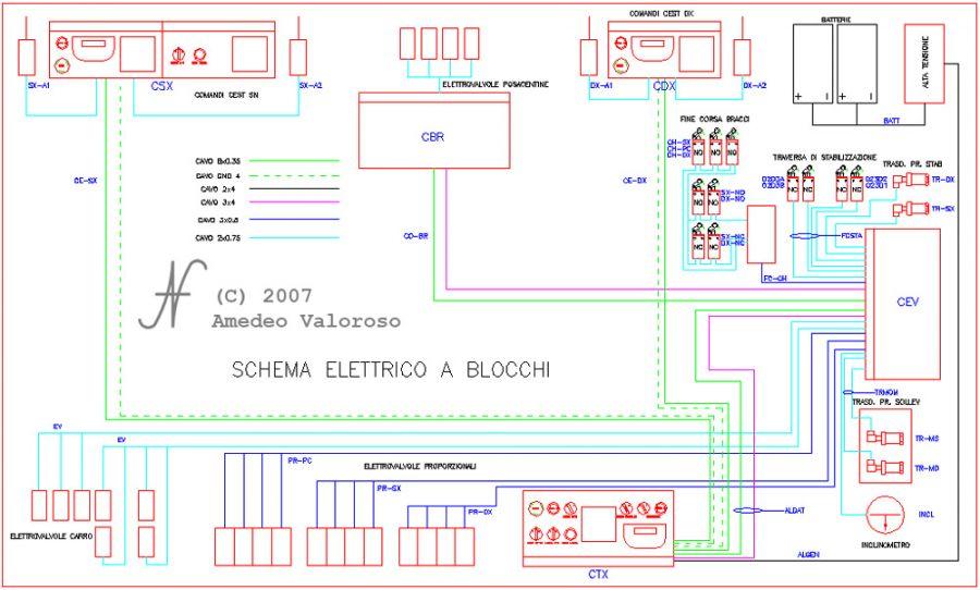 DAT X2, centralina elettronica, sistema di controllo, attrezzature di sollevamento, sollevatori per gallerie, by DAT instruments, Amedeo Valoroso