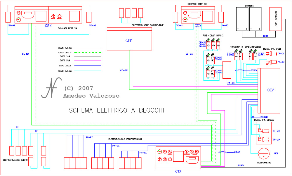 DAT X2, Tunnelling lifter control panel schematic, solenoid valves, by DAT instruments, Amedeo Valoroso