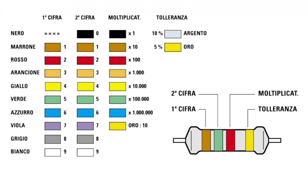 Tutorial saldatura circuito stampato, stagno PCB tabella codici colori valori resistenze resistori, 4 anelli di colore