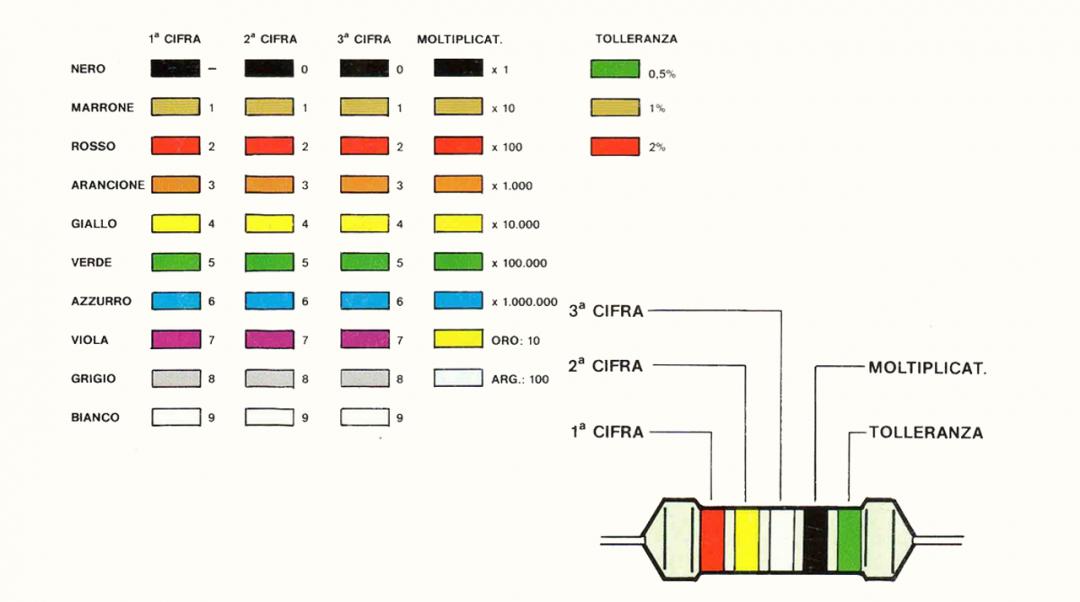 Tutorial saldatura circuito stampato, stagno PCB tabella codici colori valori resistenze resistori precisione, 5 anelli di colore